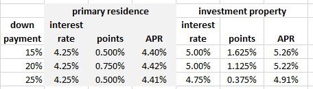 Down Payment and Interest Rate for Investment Properties