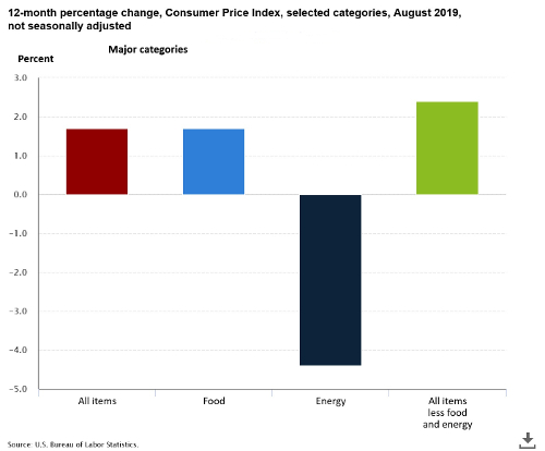 Consumer Price Index for August, 2019