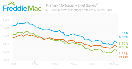 Mortgage Interest Rates October, 2018 through September, 2019
