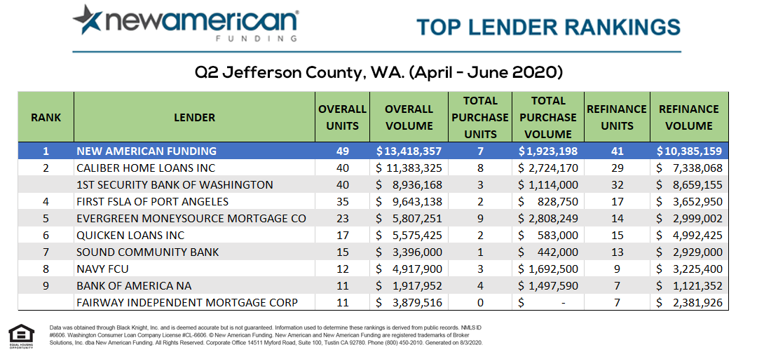 A ranked list of Jefferson County mortgage lenders